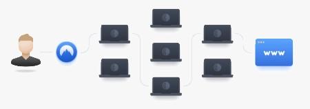 Quel logiciel de sécurité choisir pour utiliser le réseau Tor ?