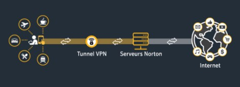 Avis Norton VPN Test complet.